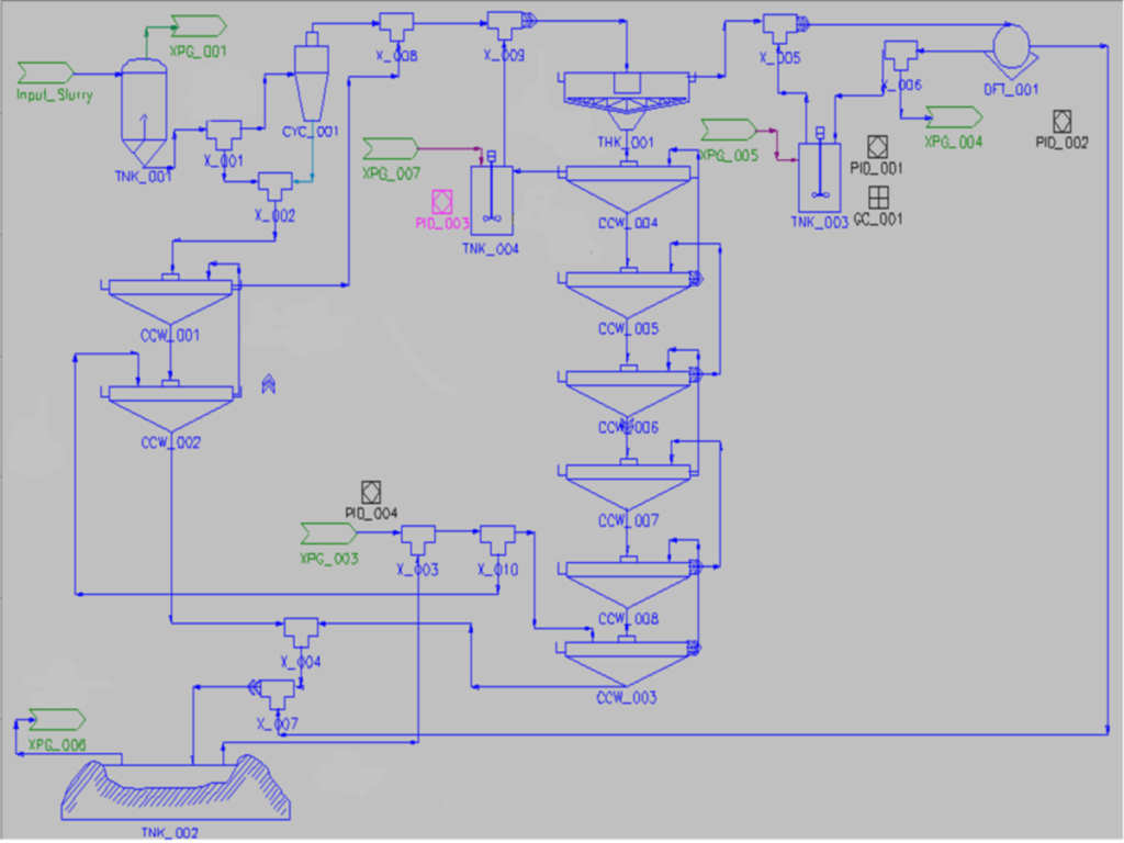 Computer Aided Process Engineering Designs