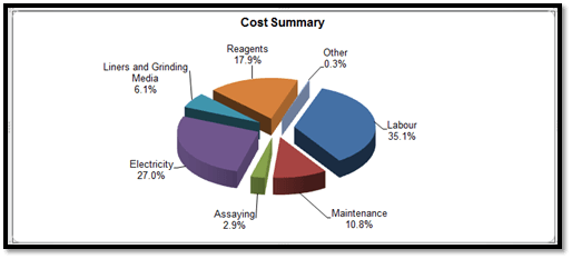 Returning Mineral Processing to Profitability- Cost Conscious Approach